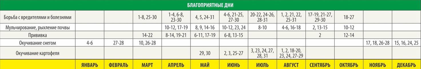 Благоприятные дни пересадок 2020 Урал